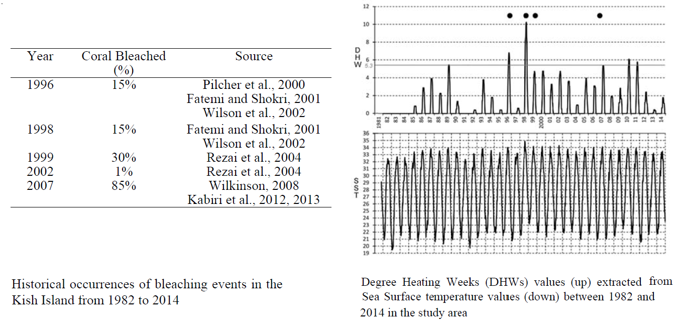 Historical Remotely Sensed SST Data for Prediction of Coral Bleaching